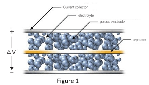 What is a SuperCapacitor and how does it work?