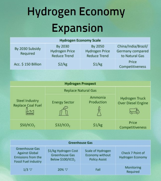 Hydrogen Economy Bright with More Tasks