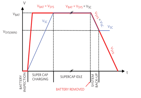 UPS designs with SuperCapacitor