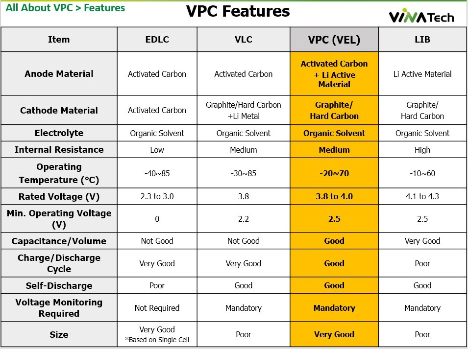All about VPC : Features and FAQ